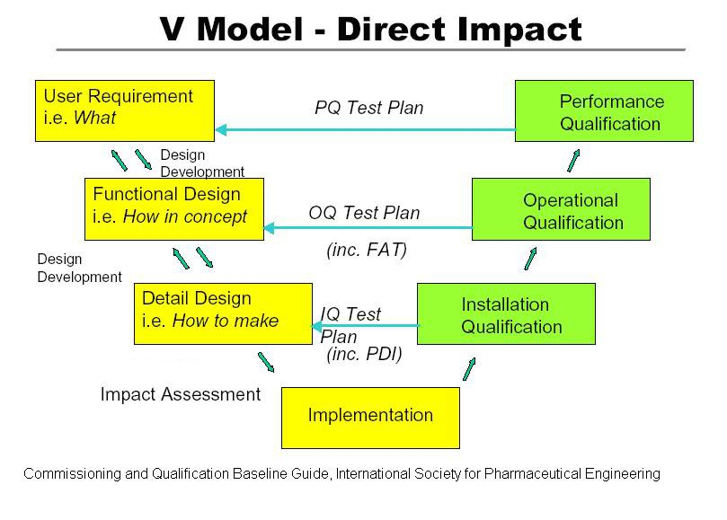 V model for qualification