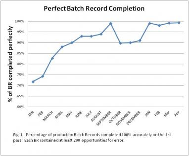 Perfect batch records